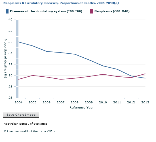 Graph Image for Neoplasms and Circulatory diseases, Proportions of deaths, 2004-2013(a)