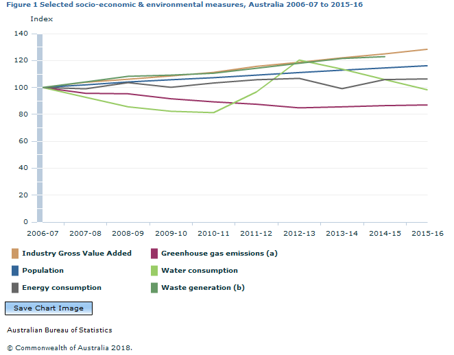 Graph Image for Figure 1 Selected socio-economic and environmental measures, Australia 2006-07 to 2015-16