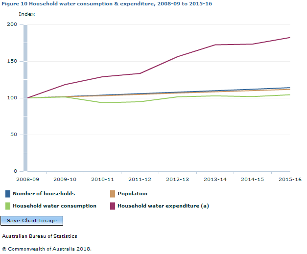 Graph Image for Figure 10 Household water consumption and expenditure, 2008-09 to 2015-16