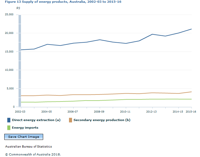 Graph Image for Figure 13 Supply of energy products, Australia, 2002-03 to 2015-16