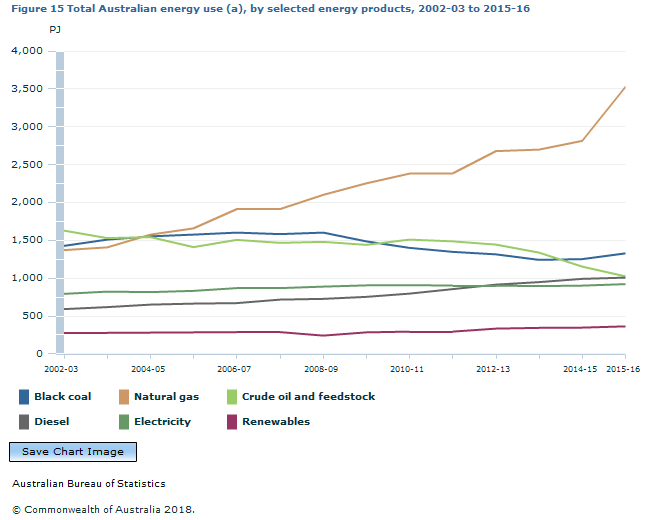 Graph Image for Figure 15 Total Australian energy use (a), by selected energy products, 2002-03 to 2015-16