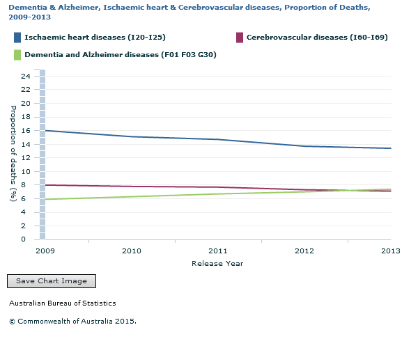 Graph Image for Dementia and Alzheimer, Ischaemic heart and Cerebrovascular diseases, Proportion of Deaths, 2009-2013